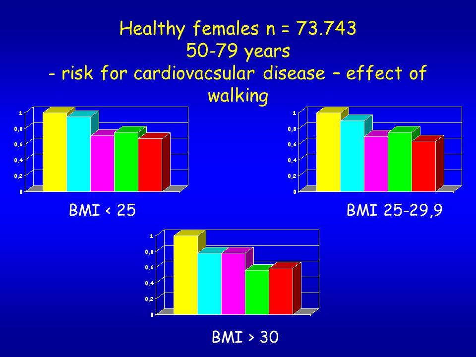 Healthy females n = 73.743 50-79 years - risk for cardiovacsular disease – effect of walking