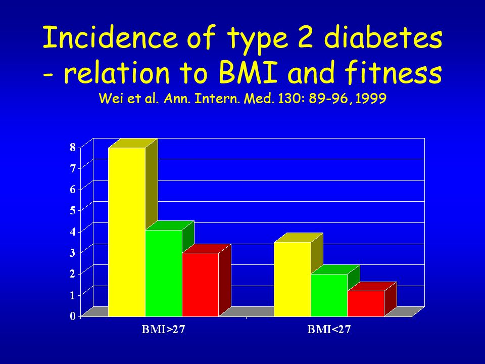 Incidence of type 2 diabetes - relation to BMI and fitness Wei et al