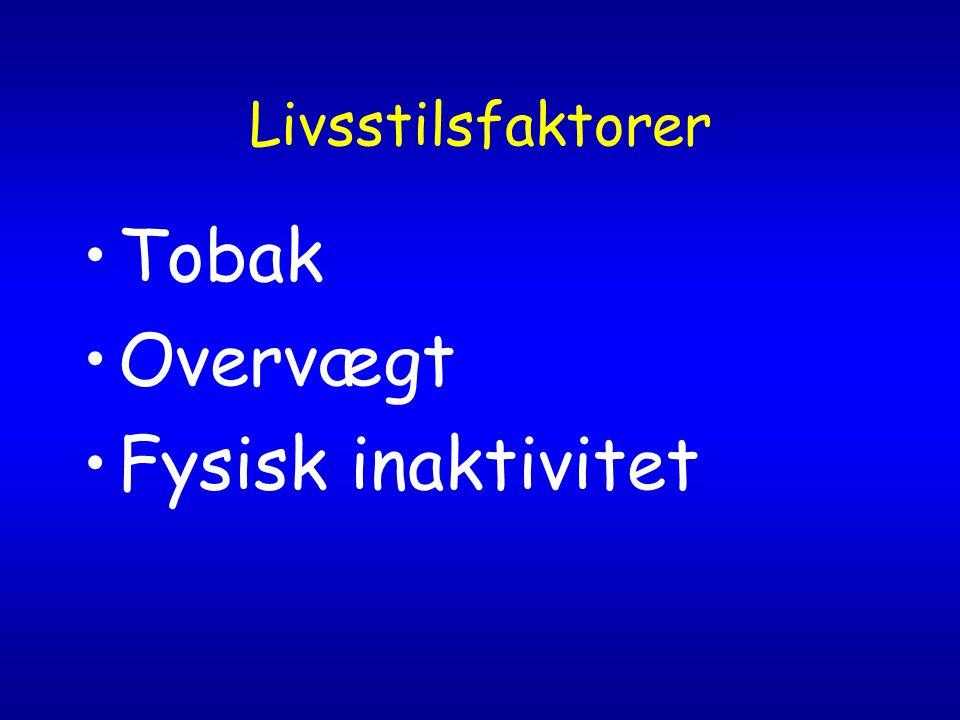 Livsstilsfaktorer Tobak Overvægt Fysisk inaktivitet