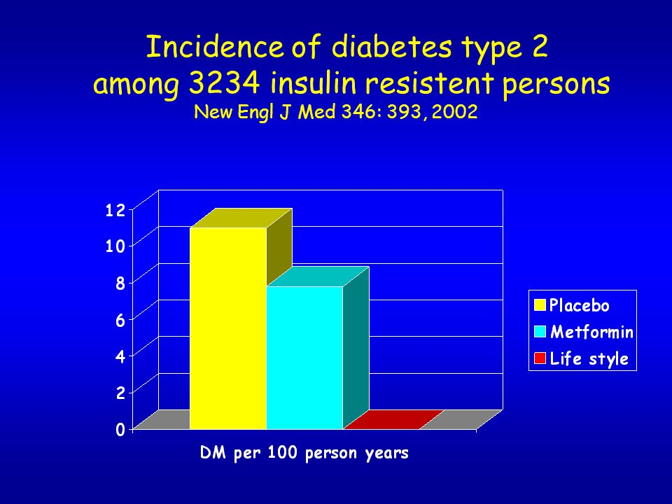 Incidence of diabetes type 2 among 3234 insulin resistent persons