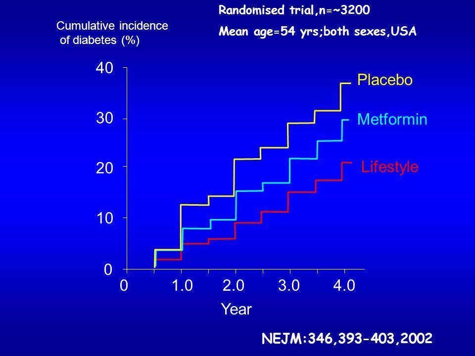 40 Placebo 30 Metformin 20 Lifestyle 10 1.0 2.0 3.0 4.0 Year