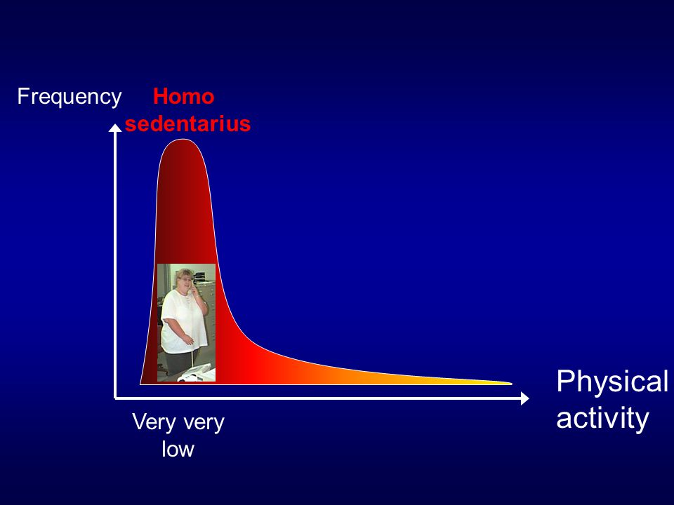 Frequency Homo sedentarius Physical activity Very very low