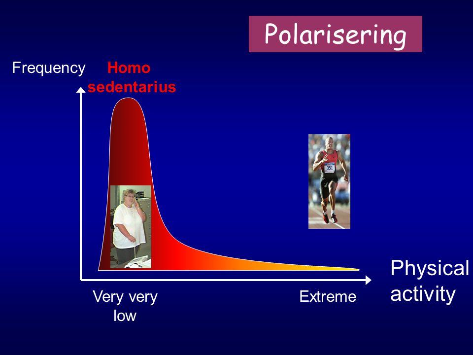 Polarisering Physical activity Frequency Homo sedentarius Very very