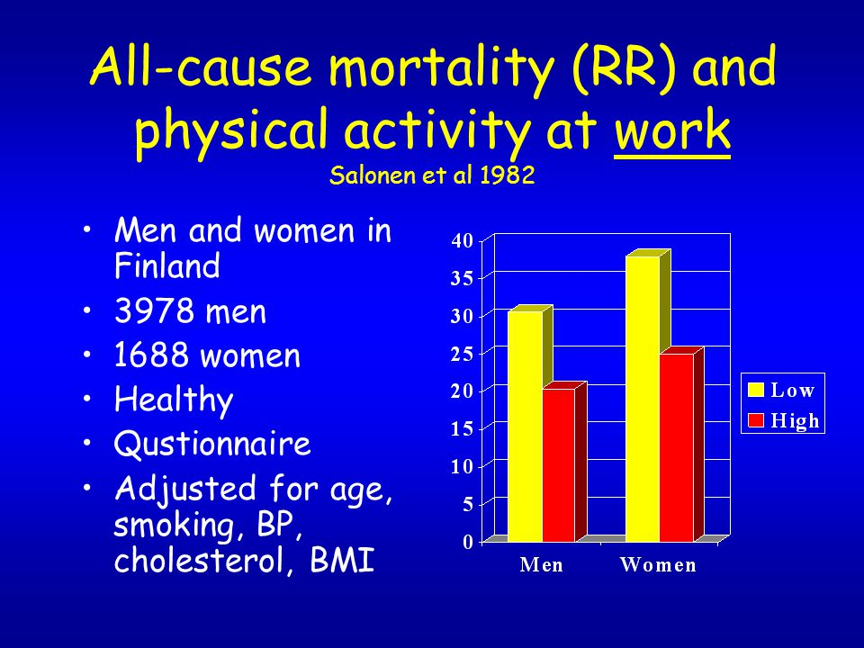 All-cause mortality (RR) and physical activity at work Salonen et al 1982