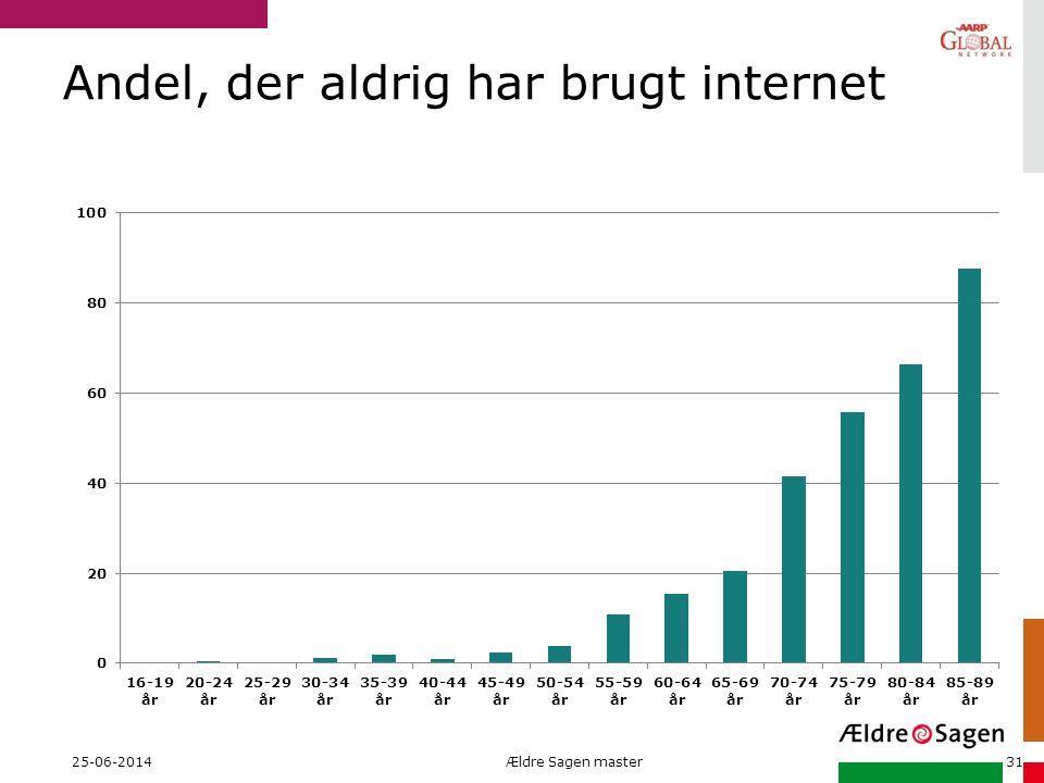 Andel, der aldrig har brugt internet