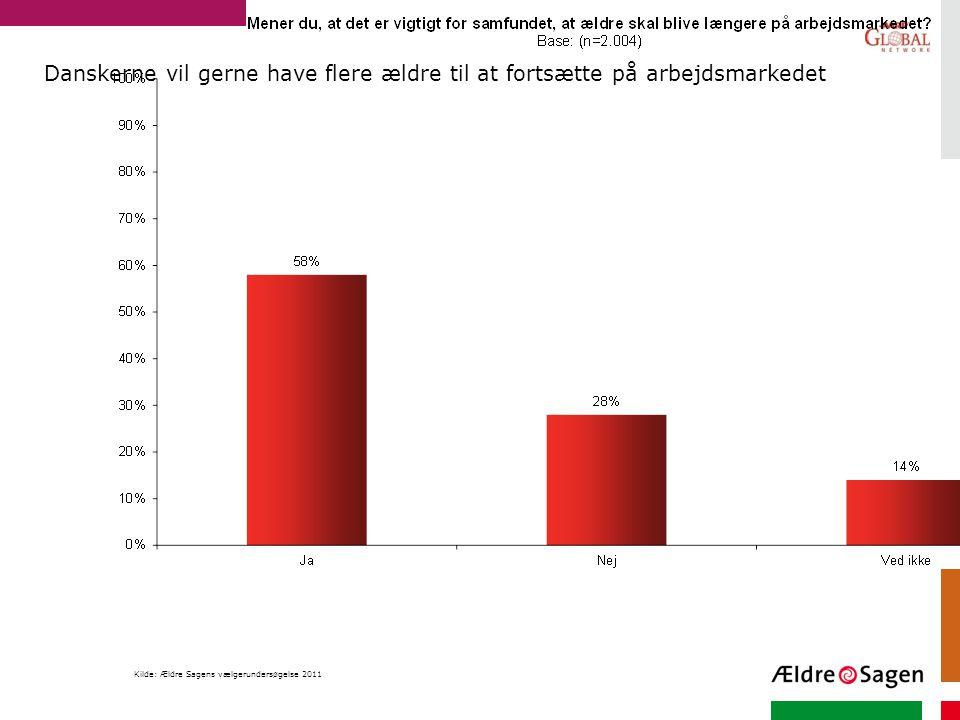Danskerne vil gerne have flere ældre til at fortsætte på arbejdsmarkedet