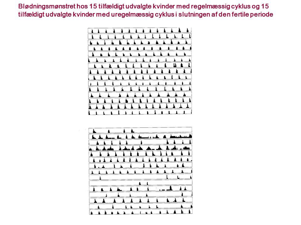 Blødningsmønstret hos 15 tilfældigt udvalgte kvinder med regelmæssig cyklus og 15 tilfældigt udvalgte kvinder med uregelmæssig cyklus i slutningen af den fertile periode