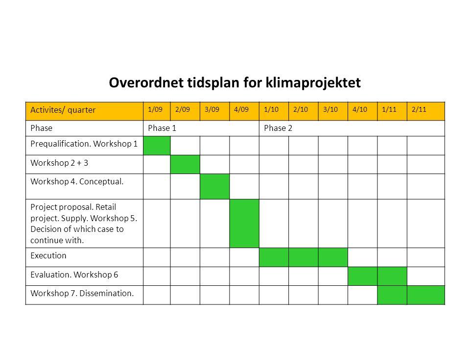 Overordnet tidsplan for klimaprojektet