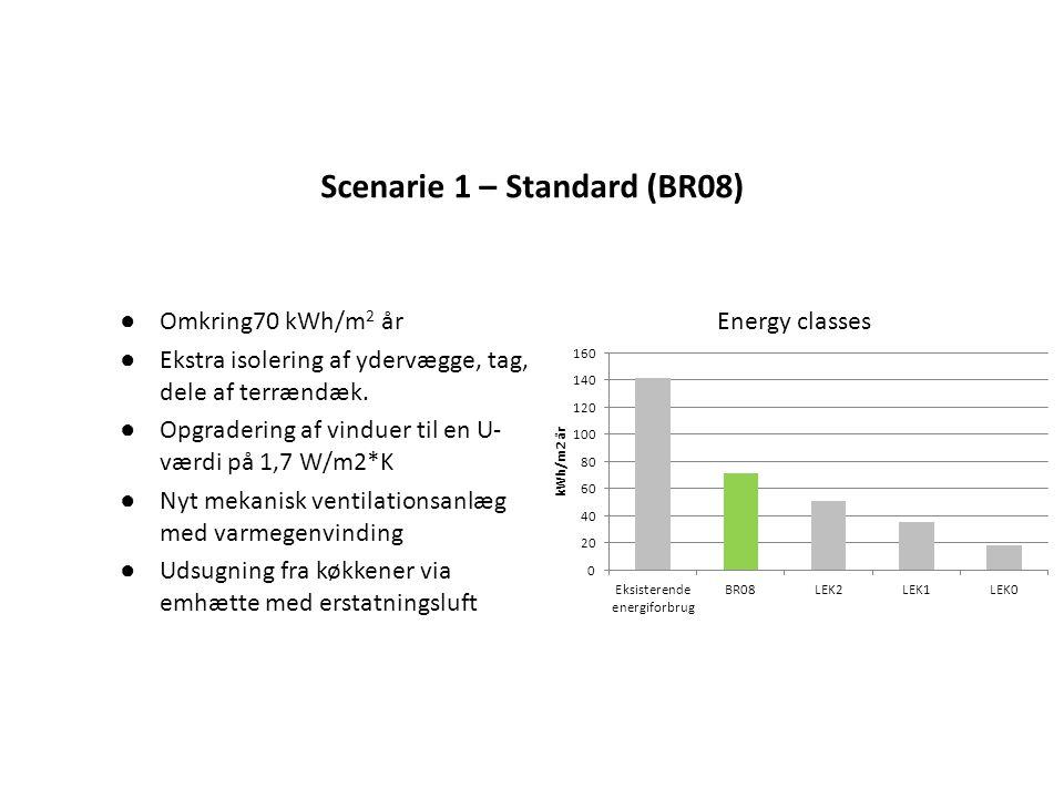 Scenarie 1 – Standard (BR08)