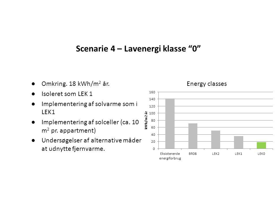Scenarie 4 – Lavenergi klasse 0