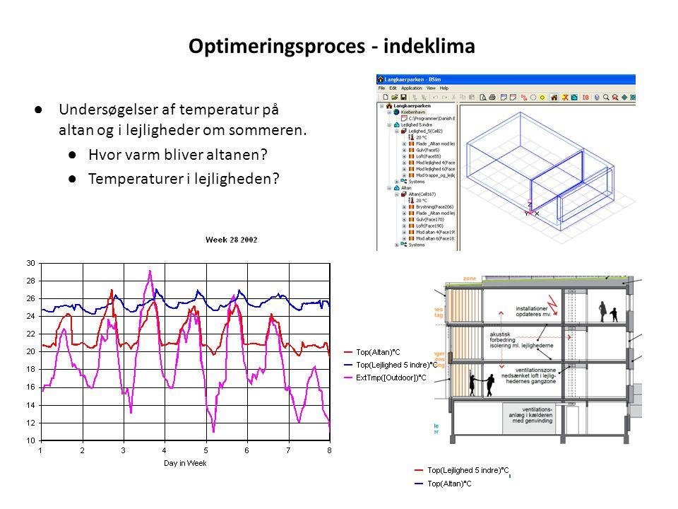 Optimeringsproces - indeklima