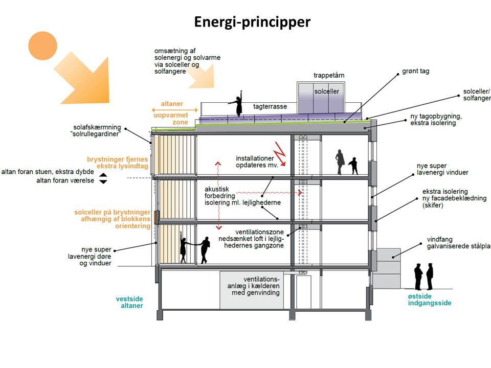 Energi-principper Solar Collektor