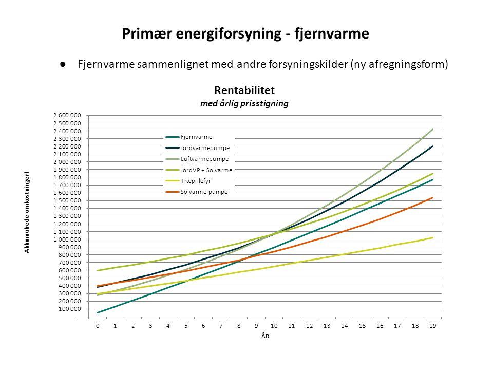 Primær energiforsyning - fjernvarme