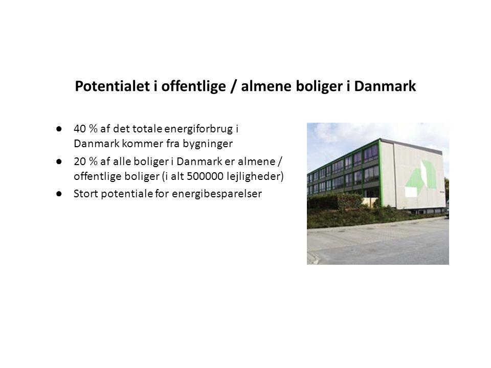 Potentialet i offentlige / almene boliger i Danmark