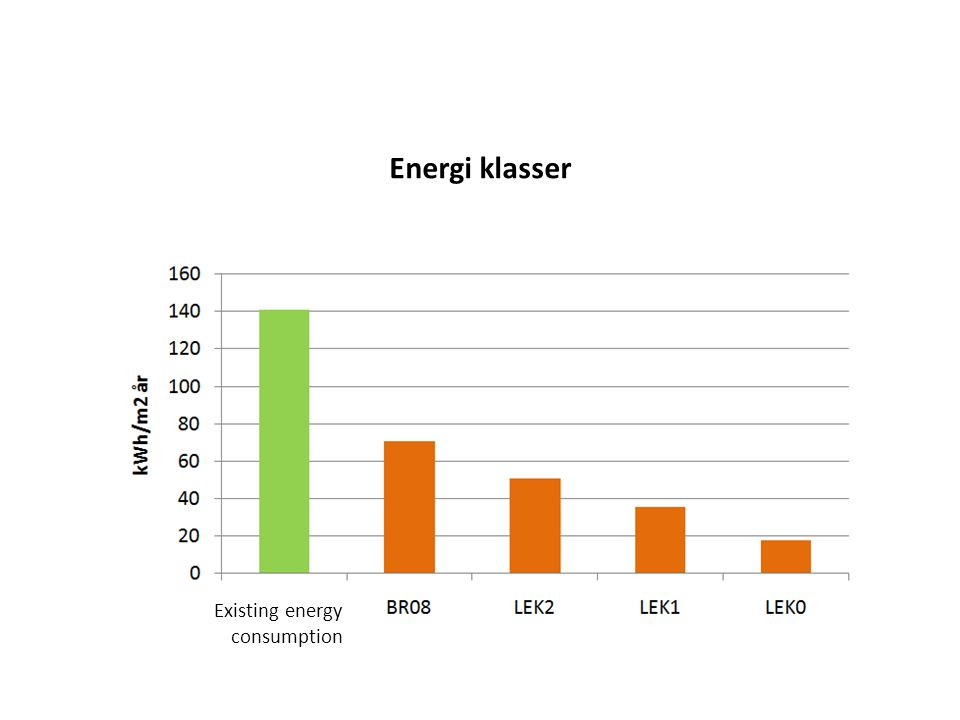 Energi klasser Existing energy consumption