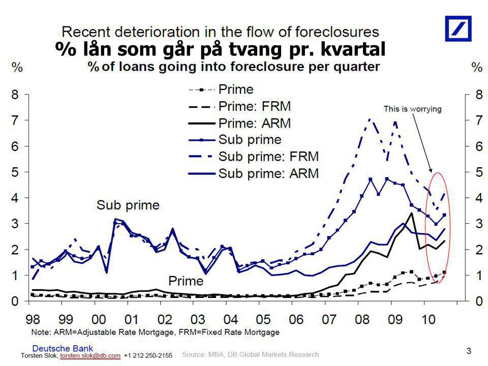 % lån som går på tvang pr. kvartal