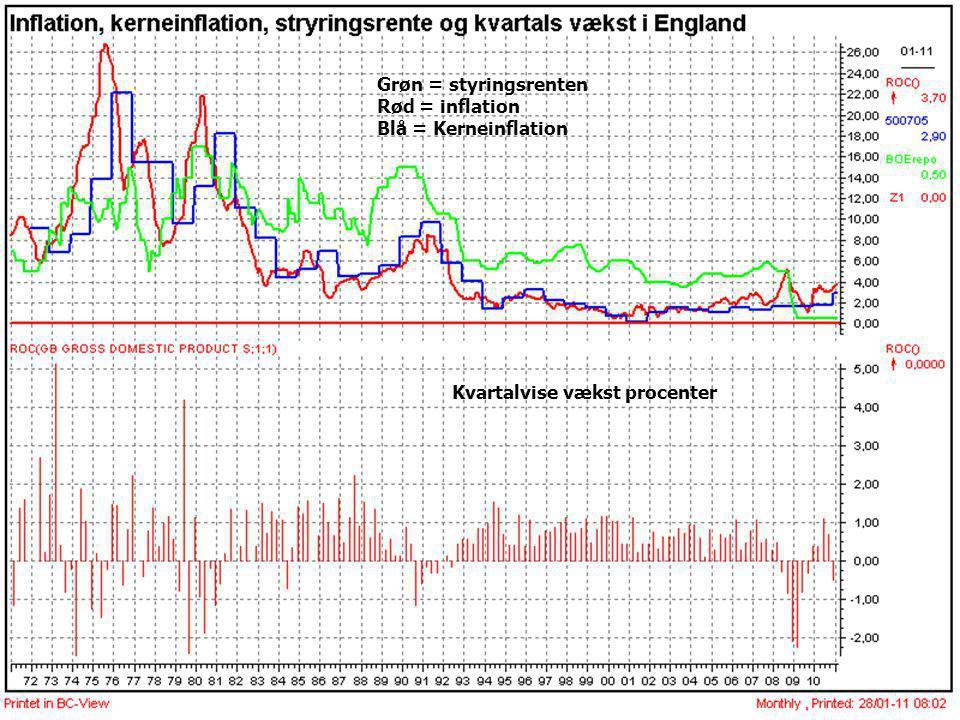 Grøn = styringsrenten Rød = inflation Blå = Kerneinflation Kvartalvise vækst procenter