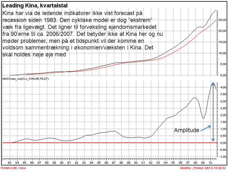 Kina har via de ledende indikatorer ikke vist forecast på recession siden 1983. Den cykliske model er dog ekstrem væk fra ligevægt. Det ligner til forveksling ejendomsmarkedet fra 90'erne til ca. 2006/2007. Det betyder ikke at Kina her og nu møder problemer, men på et tidspunkt vil der komme en voldsom sammentrækning i økonomien/væksten i Kina. Det skal holdes nøje øje med