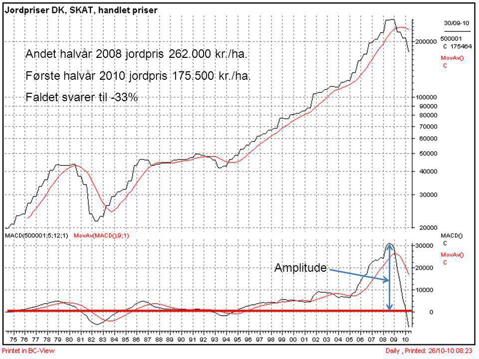 Andet halvår 2008 jordpris 262.000 kr./ha.