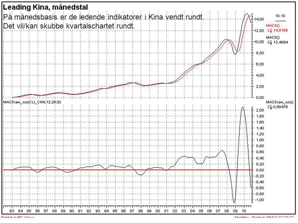 På månedsbasis er de ledende indikatorer i Kina vendt rundt
