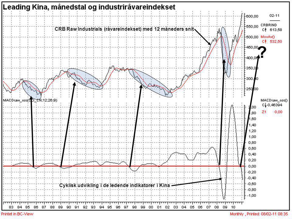 CRB Raw Industrials (råvareindekset) med 12 måneders snit