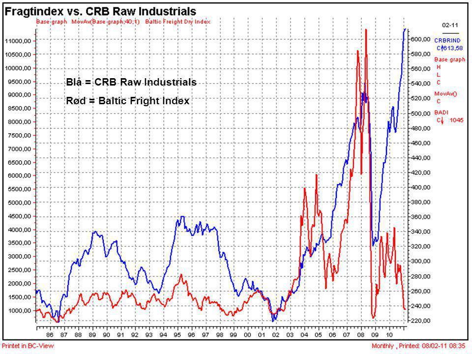 Blå = CRB Raw Industrials