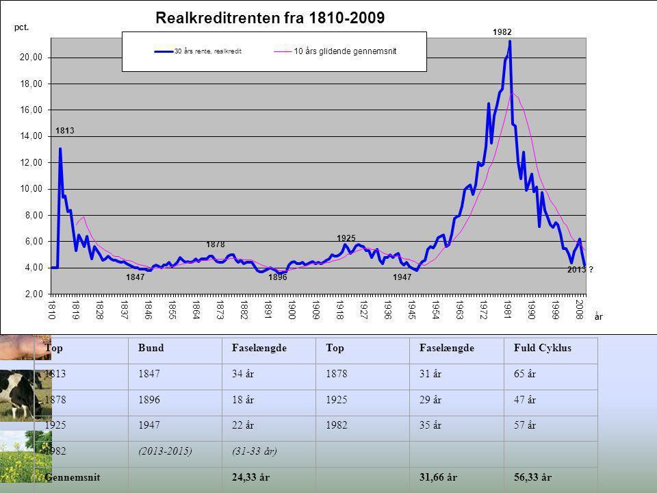 Top Bund. Faselængde. Fuld Cyklus. 1813. 1847. 34 år. 1878. 31 år. 65 år. 1896. 18 år. 1925.