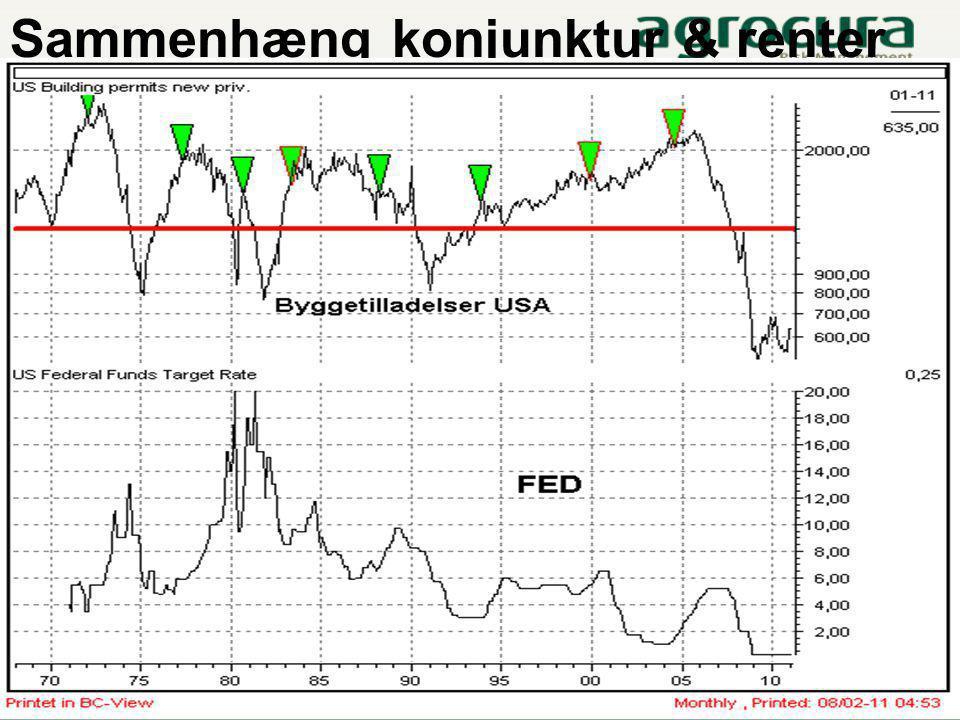 Sammenhæng konjunktur & renter