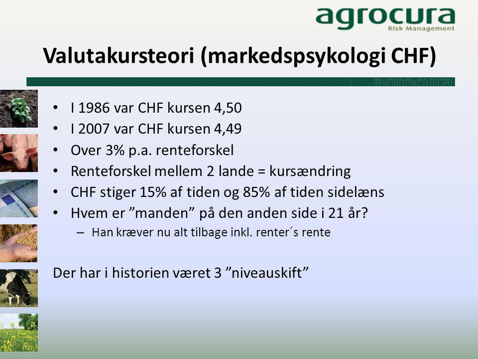 Valutakursteori (markedspsykologi CHF)