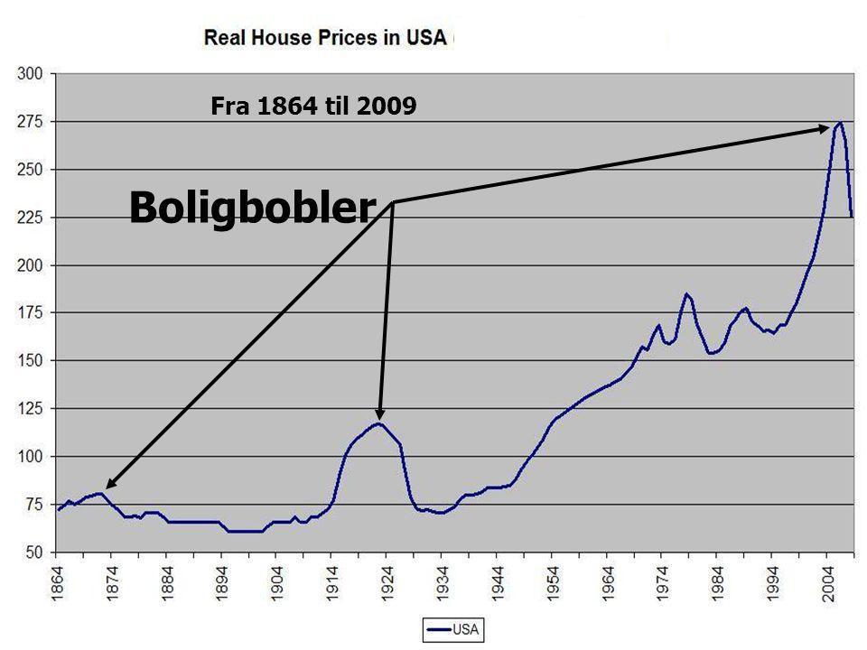 Fra 1864 til 2009 Boligbobler