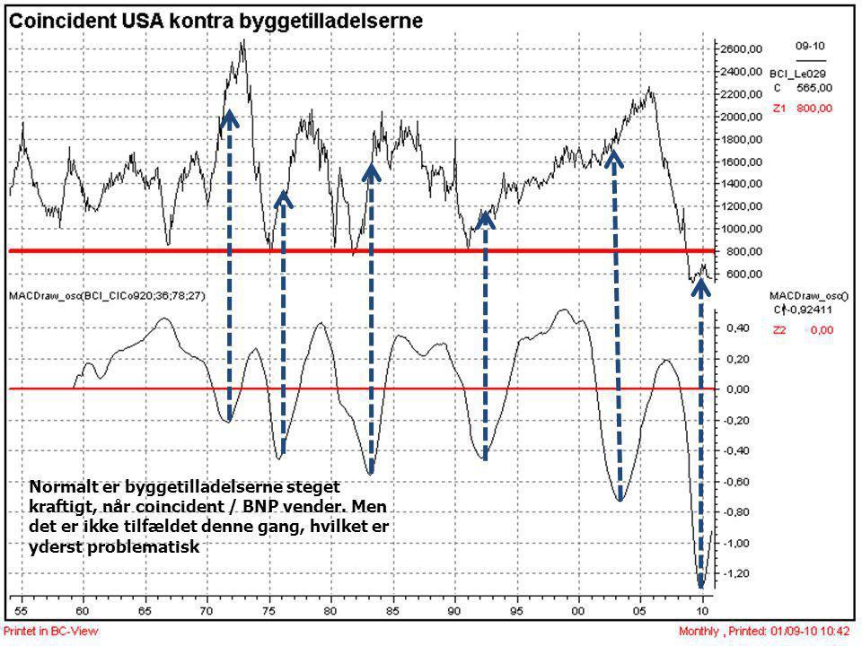 Normalt er byggetilladelserne steget kraftigt, når coincident / BNP vender.