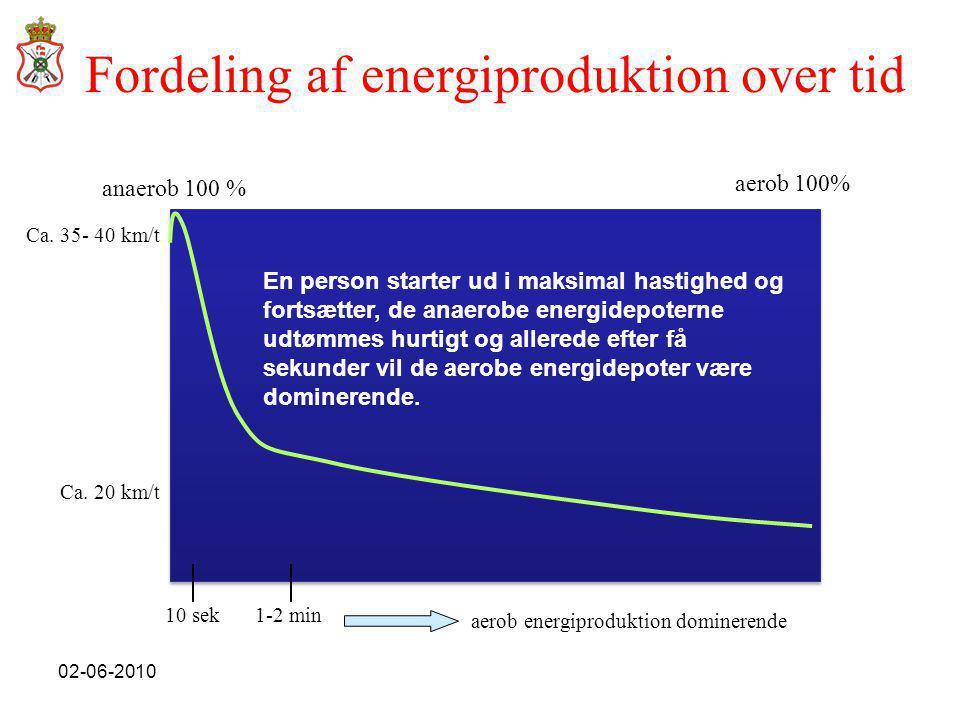 Fordeling af energiproduktion over tid