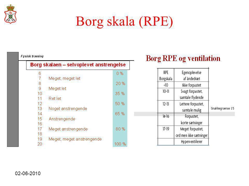 Borg skala (RPE) Forklar hvad borgskala er og hvorfor den kan være god i selv træning etc.