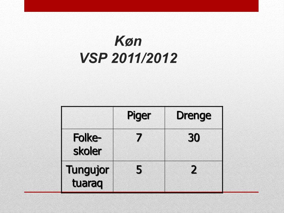 Køn VSP 2011/2012 Piger Drenge Folke-skoler 7 30 Tungujortuaraq 5 2