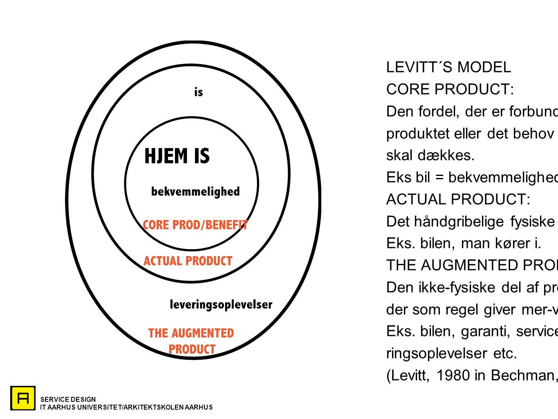 LEVITT´S MODEL CORE PRODUCT: Den fordel, der er forbundet m. produktet eller det behov der. skal dækkes.