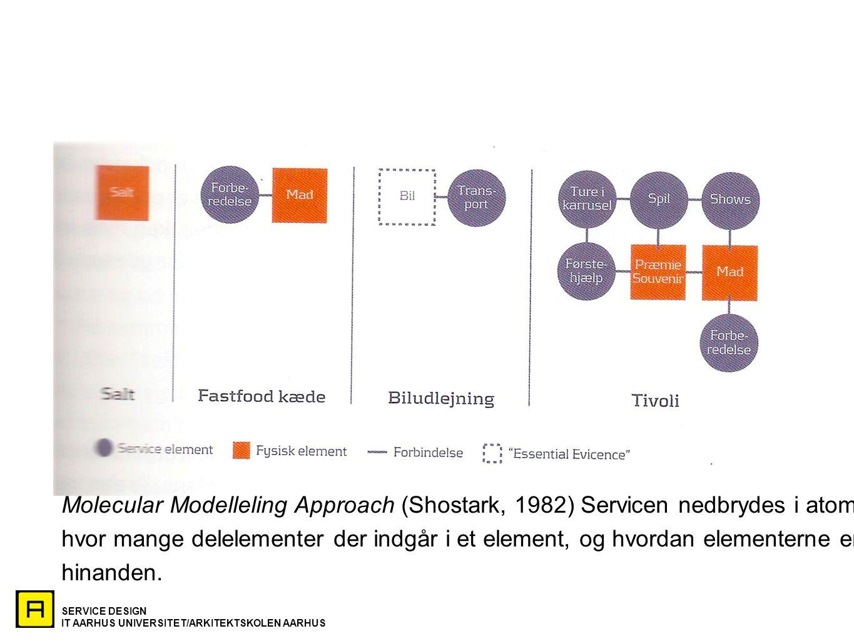 Molecular Modelleling Approach (Shostark, 1982) Servicen nedbrydes i atomer for at analysere,