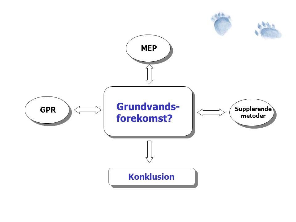 MEP Grundvands- forekomst GPR Supplerende metoder Konklusion