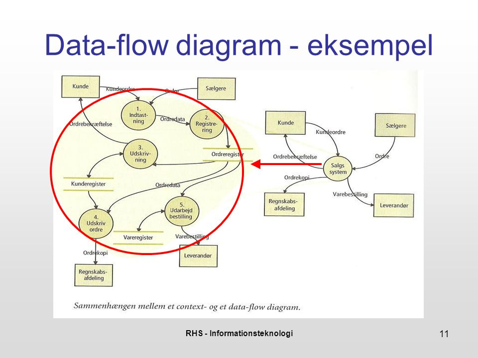 Data-flow diagram - eksempel