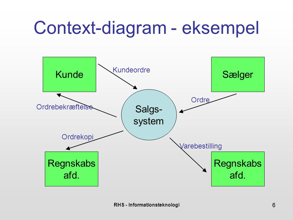 Context-diagram - eksempel