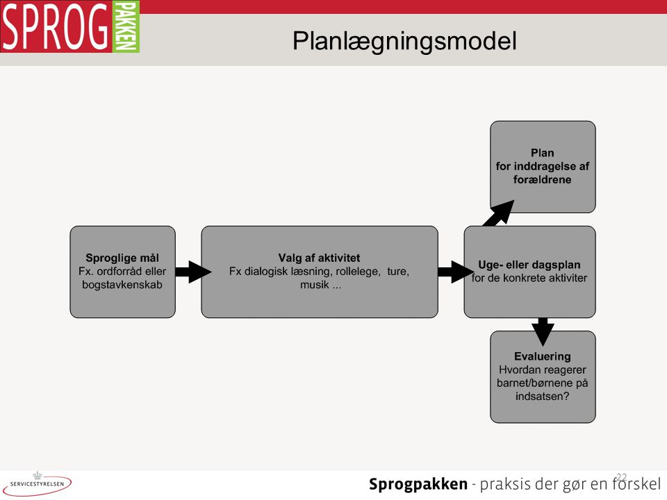 Planlægningsmodel