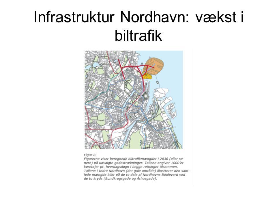 Infrastruktur Nordhavn: vækst i biltrafik