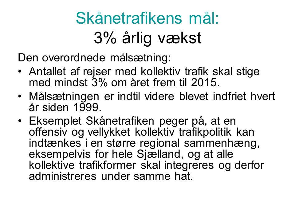 Skånetrafikens mål: 3% årlig vækst
