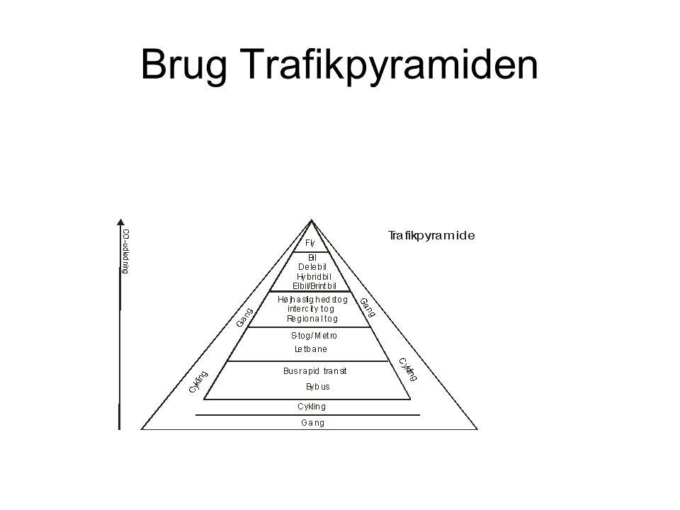 Brug Trafikpyramiden