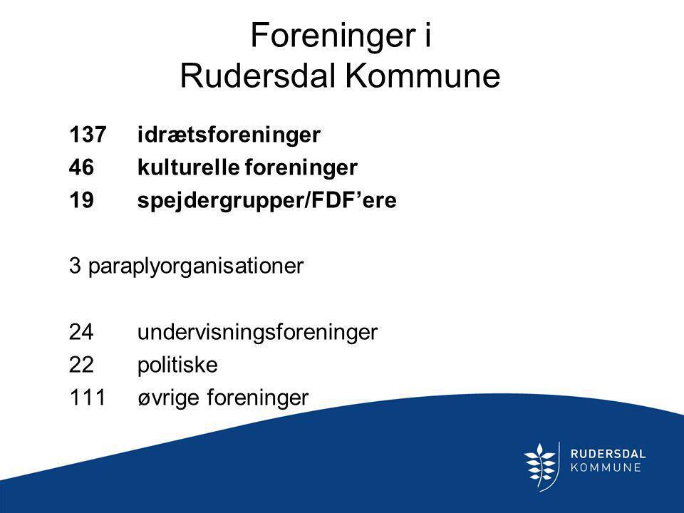 Foreninger i Rudersdal Kommune