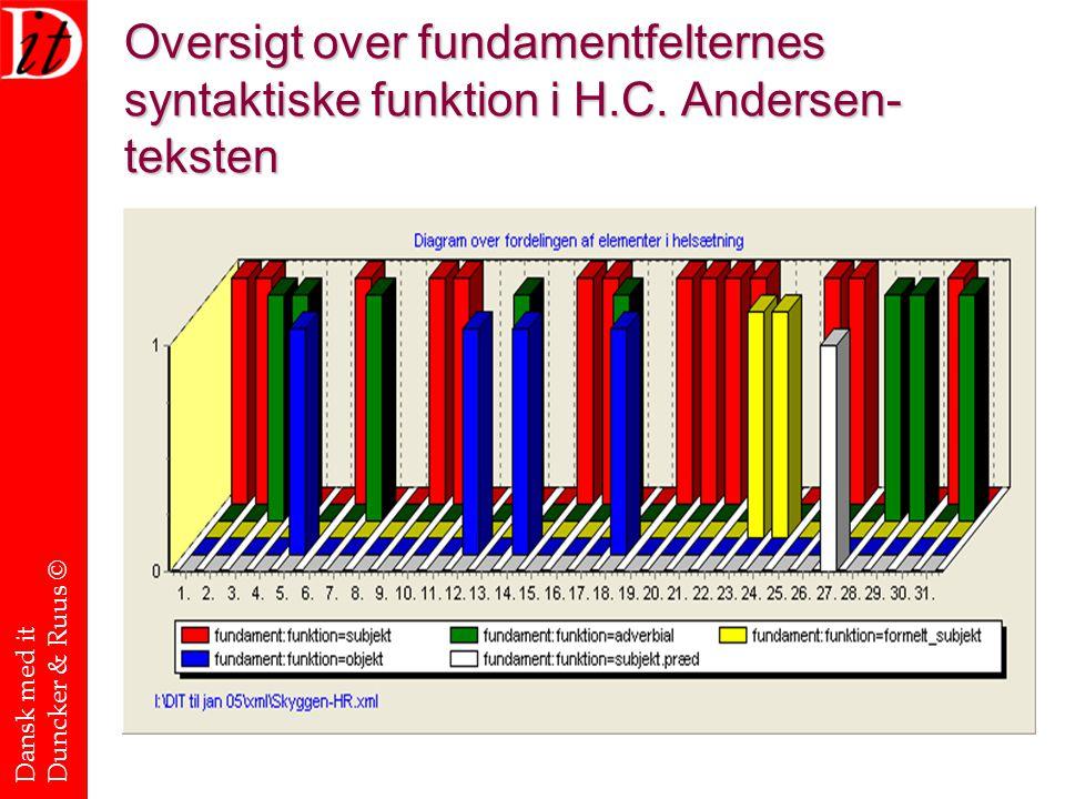 Oversigt over fundamentfelternes syntaktiske funktion i H. C