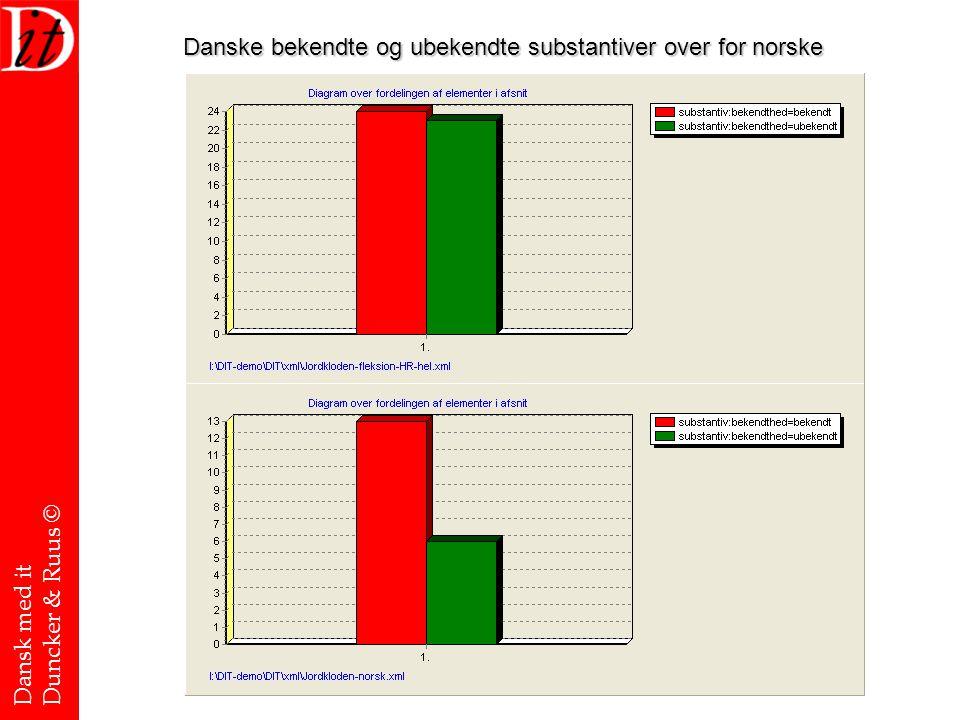 Danske bekendte og ubekendte substantiver over for norske