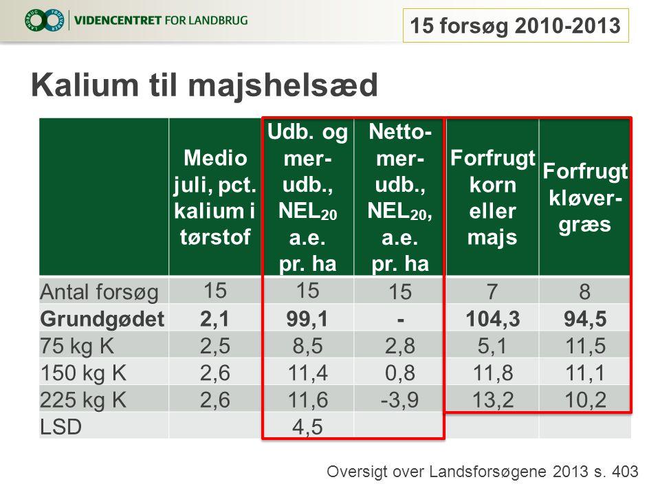 Kalium til majshelsæd 15 forsøg 2010-2013
