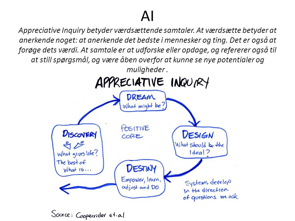 AI Appreciative Inquiry betyder værdsættende samtaler