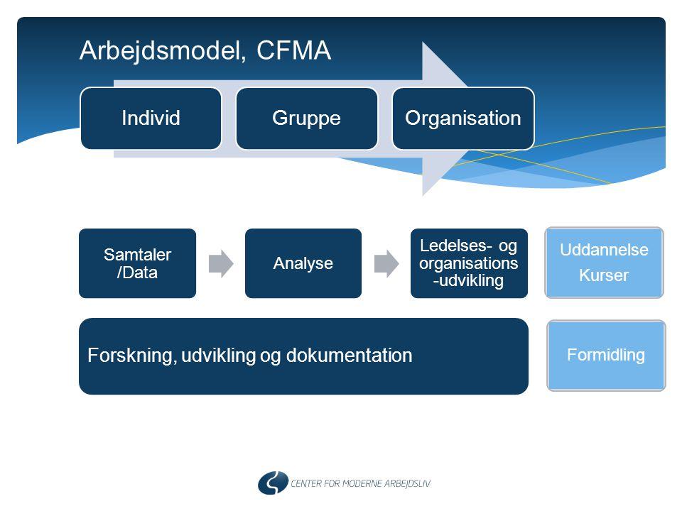 Ledelses- og organisations-udvikling