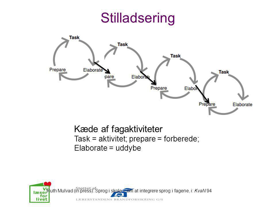 Stilladsering Kæde af fagaktiviteter